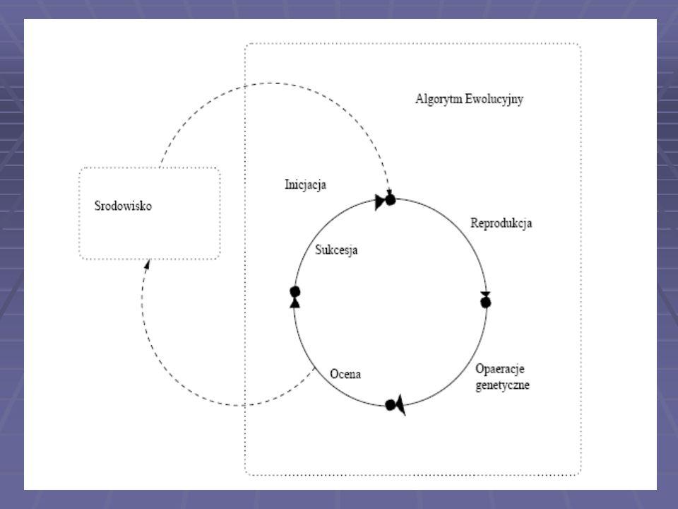 GA Reprodukcja operatory genetyczne ocena sukcesja Utworzenie początkowej populacji bazowej (losowo) Utworzenie początkowej populacji bazowej (losowo) Pętla: - generacje, pokolenia Pętla: - generacje, pokolenia Reprodukcja – powielenie losowo wybranych elementów z do ; losowość uwzględnia przystosowanie Reprodukcja – powielenie losowo wybranych elementów z populacji bazowej do populacji tymczasowej; losowość uwzględnia przystosowanie Kopie powstałe w wyniku reprodukcji – osobniki rodzicielskie – populacja tymczasowa Kopie powstałe w wyniku reprodukcji – osobniki rodzicielskie – populacja tymczasowa Operatory genetyczne – losowa modyfikacja genów Operatory genetyczne – losowa modyfikacja genów Krzyżowanie Krzyżowanie Mutacja Mutacja Populacja potomna Ocena Ocena Sukcesja – tworzenie nowej populacji bazowej (zawiera osobniki z populacji bazowej i potomnej) Sukcesja – tworzenie nowej populacji bazowej (zawiera osobniki z populacji bazowej i potomnej) Warunek stopu: odpowiednio duże przystosowanie lub stagnacja algorytmu Warunek stopu: odpowiednio duże przystosowanie lub stagnacja algorytmu