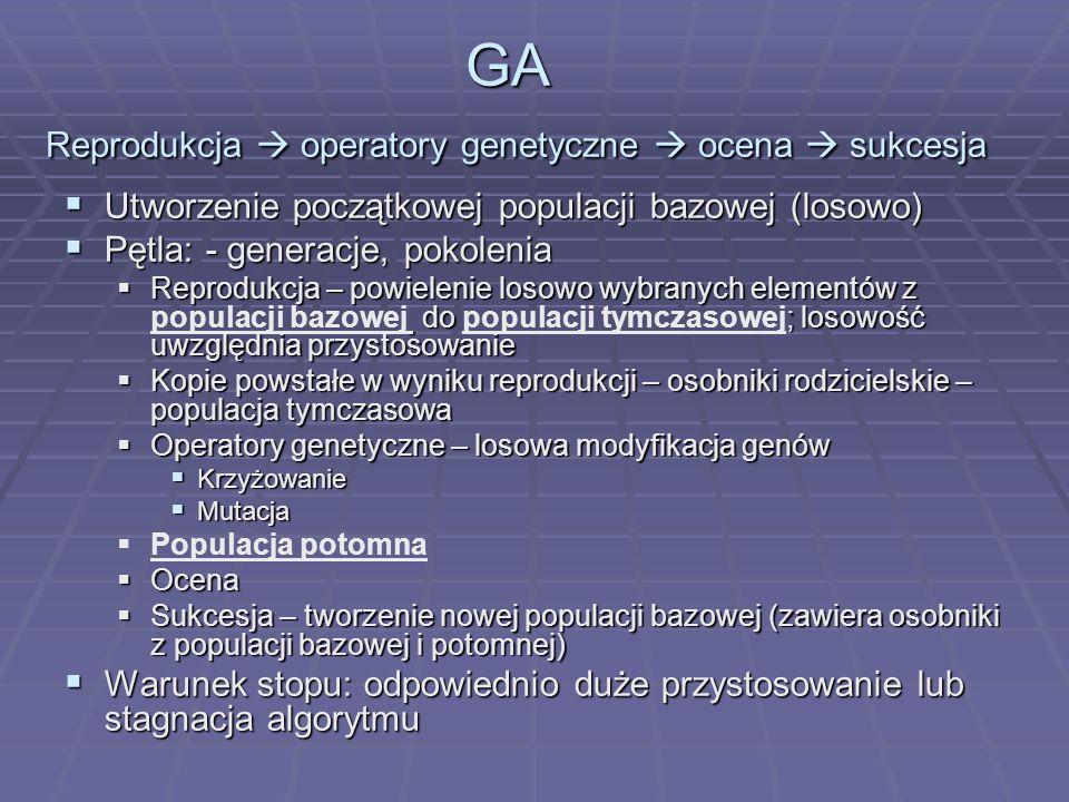 procedure SGA;{ t=0; inicjuj_populację P(t); oceń P(t); repeat { t=t+1; T(t)=reprodukcja P(t); O(t)=rekombinacja i mutacja P(t); oceń O(t);) P(t)=O(t);} until warunek stopu;} P(t) – populacja bazowa O(t) – populacja potomna T(t) – populacja tymczasowa