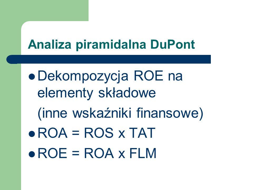 Analiza piramidalna DuPont Dekompozycja ROE na elementy składowe (inne wskaźniki finansowe) ROA = ROS x TAT ROE = ROA x FLM