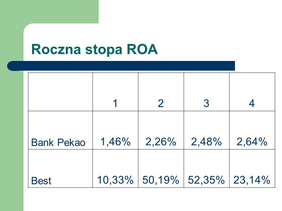 Roczna stopa ROA 1234 Bank Pekao 1,46%2,26%2,48%2,64% Best 10,33%50,19%52,35%23,14%