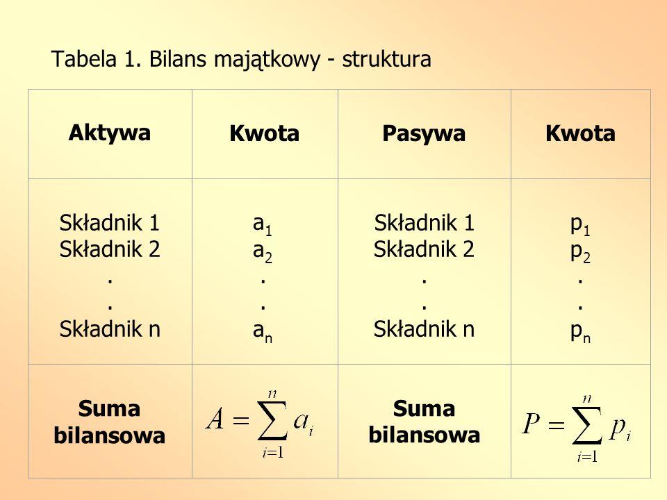 Tabela 1. Bilans majątkowy - struktura AktywaKwotaPasywaKwota Składnik 1 Składnik 2. Składnik n a1a2..ana1a2..an Składnik 1 Składnik 2. Składnik n p1p