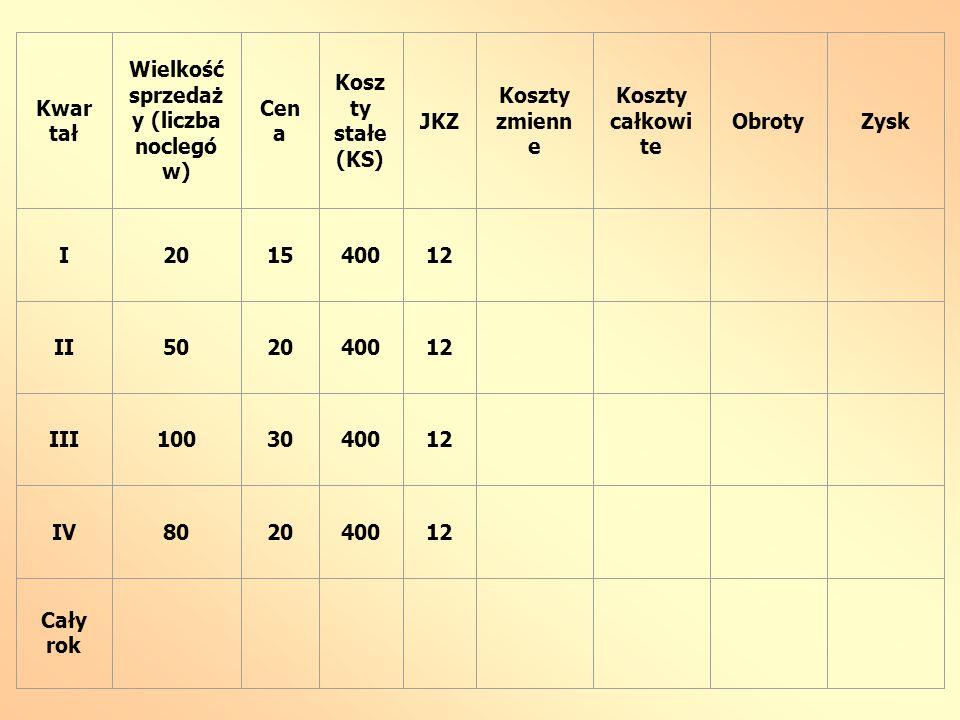 Kwar tał Wielkość sprzedaż y (liczba noclegó w) Cen a Kosz ty stałe (KS) JKZ Koszty zmienn e Koszty całkowi te ObrotyZysk I201540012 II502040012 III10