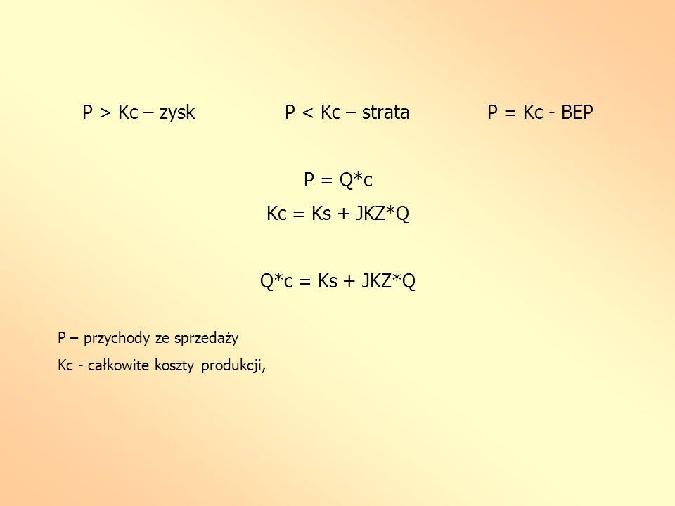 P > Kc – zyskP < Kc – strataP = Kc - BEP P = Q*c Kc = Ks + JKZ*Q Q*c = Ks + JKZ*Q P – przychody ze sprzedaży Kc - całkowite koszty produkcji,