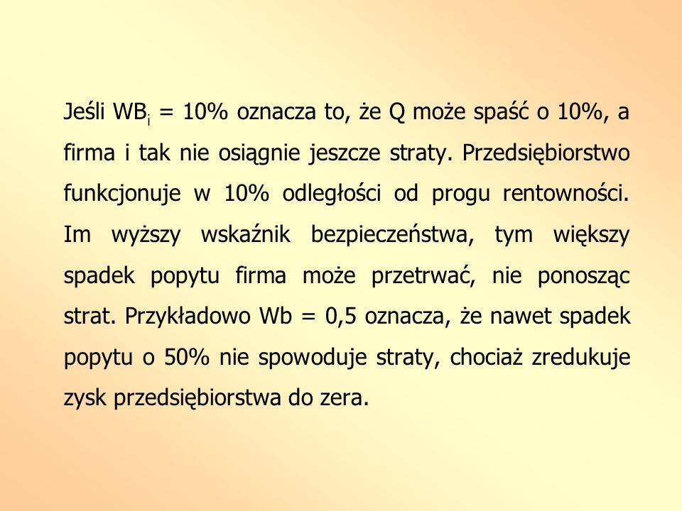 Jeśli WB i = 10% oznacza to, że Q może spaść o 10%, a firma i tak nie osiągnie jeszcze straty. Przedsiębiorstwo funkcjonuje w 10% odległości od progu