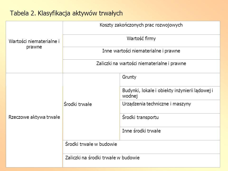 Tabela 2. Klasyfikacja aktywów trwałych Wartości niematerialne i prawne Koszty zakończonych prac rozwojowych Wartość firmy Inne wartości niematerialne