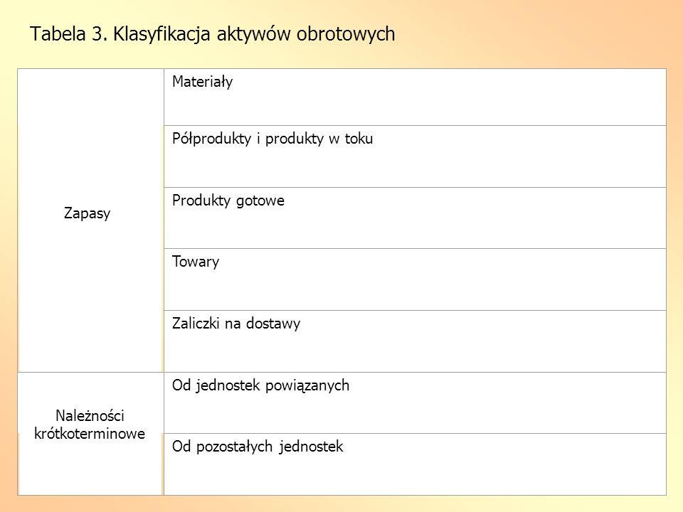 Tabela 3. Klasyfikacja aktywów obrotowych Zapasy Materiały Półprodukty i produkty w toku Produkty gotowe Towary Zaliczki na dostawy Należności krótkot