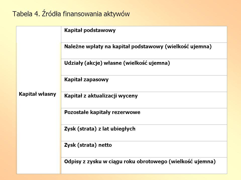 Tabela 4. Źródła finansowania aktywów Kapitał własny Kapitał podstawowy Należne wpłaty na kapitał podstawowy (wielkość ujemna) Udziały (akcje) własne