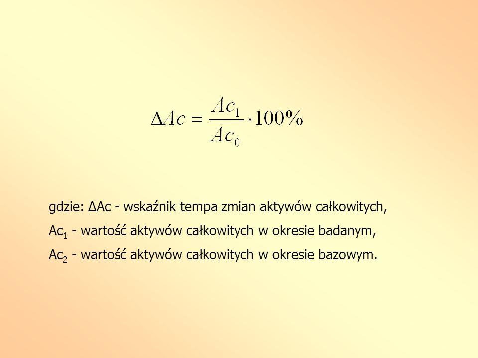 gdzie: ΔAc - wskaźnik tempa zmian aktywów całkowitych, Ac 1 - wartość aktywów całkowitych w okresie badanym, Ac 2 - wartość aktywów całkowitych w okre