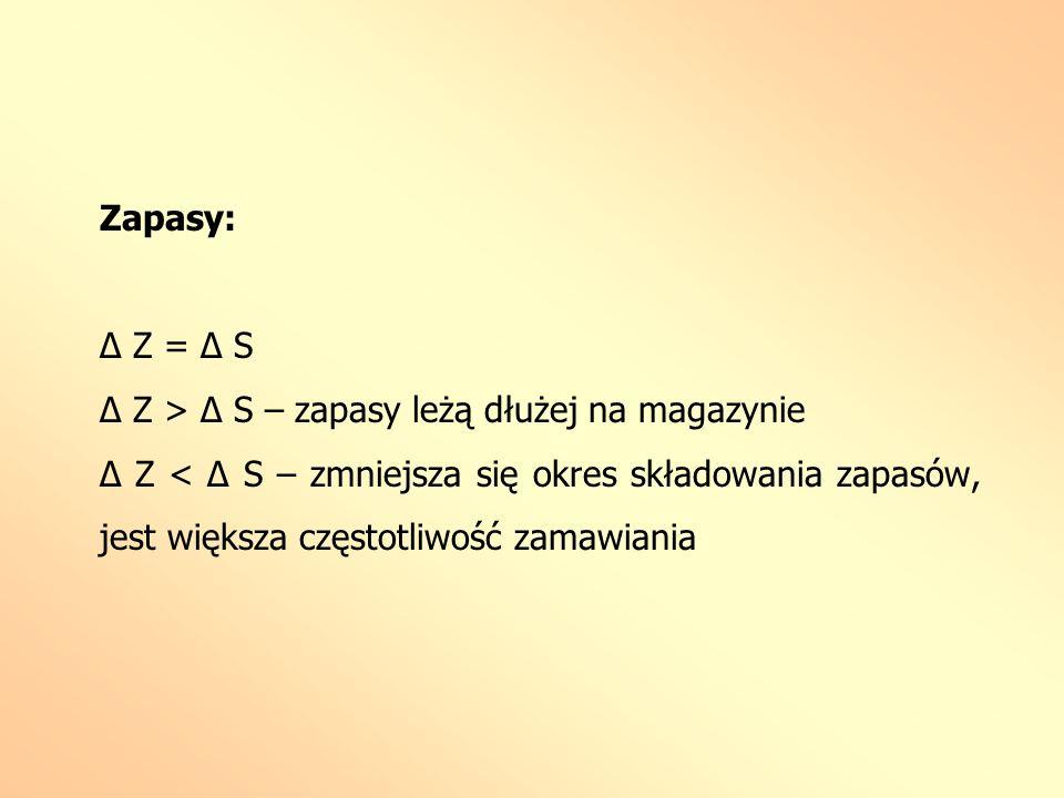 Zapasy: Δ Z = Δ S Δ Z > Δ S – zapasy leżą dłużej na magazynie Δ Z < Δ S – zmniejsza się okres składowania zapasów, jest większa częstotliwość zamawian