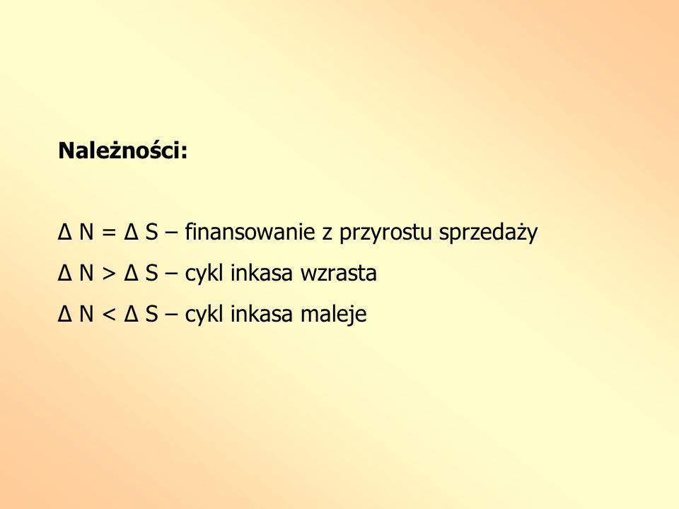 Należności: Δ N = Δ S – finansowanie z przyrostu sprzedaży Δ N > Δ S – cykl inkasa wzrasta Δ N < Δ S – cykl inkasa maleje