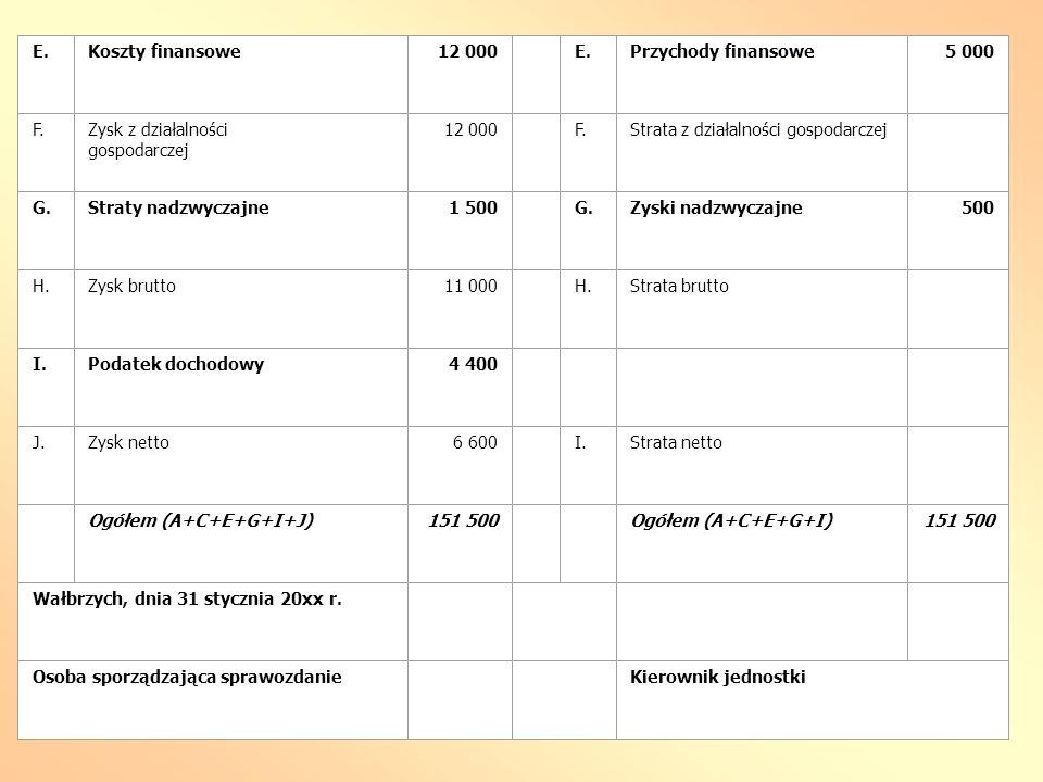 E.Koszty finansowe12 000 E.Przychody finansowe5 000 F.Zysk z działalności gospodarczej 12 000 F.Strata z działalności gospodarczej G.Straty nadzwyczaj