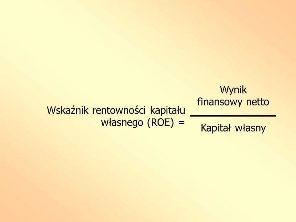 Wskaźnik rentowności kapitału własnego (ROE) = Wynik finansowy netto Kapitał własny