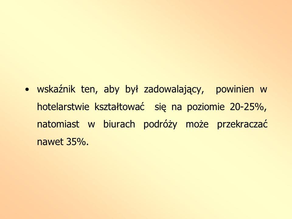 wskaźnik ten, aby był zadowalający, powinien w hotelarstwie kształtować się na poziomie 20-25%, natomiast w biurach podróży może przekraczać nawet 35%