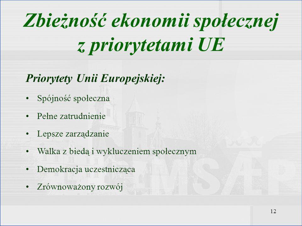 12 Zbieżność ekonomii społecznej z priorytetami UE Priorytety Unii Europejskiej: Spójność społeczna Pełne zatrudnienie Lepsze zarządzanie Walka z bied