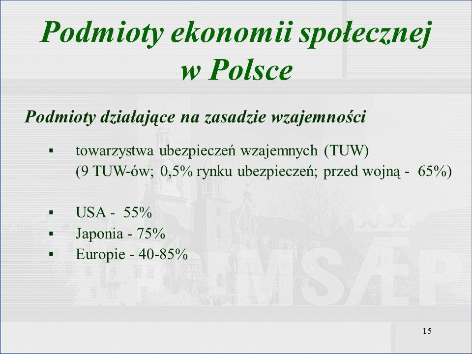 15 Podmioty działające na zasadzie wzajemności towarzystwa ubezpieczeń wzajemnych (TUW) (9 TUW-ów; 0,5% rynku ubezpieczeń; przed wojną - 65%) USA - 55