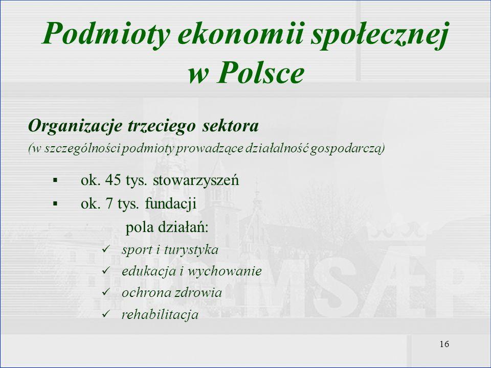 16 Podmioty ekonomii społecznej w Polsce Organizacje trzeciego sektora (w szczególności podmioty prowadzące działalność gospodarczą) ok. 45 tys. stowa