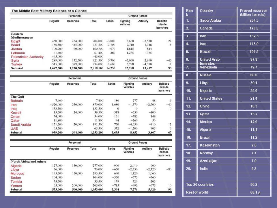 8 Ran k CountryProved reserves (billion barrels) 1.Saudi Arabia264.3 2.Canada178.8 3.Iran132.5 4.lraq115.0 5.Kuwait101.5 6.United Arab Emirates 97.8 7