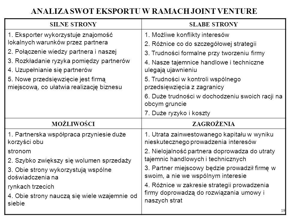 19 ANALIZA SWOT EKSPORTU W RAMACH JOINT VENTURE SILNE STRONYSŁABE STRONY 1. Eksporter wykorzystuje znajomość lokalnych warunków przez partnera 2. Połą