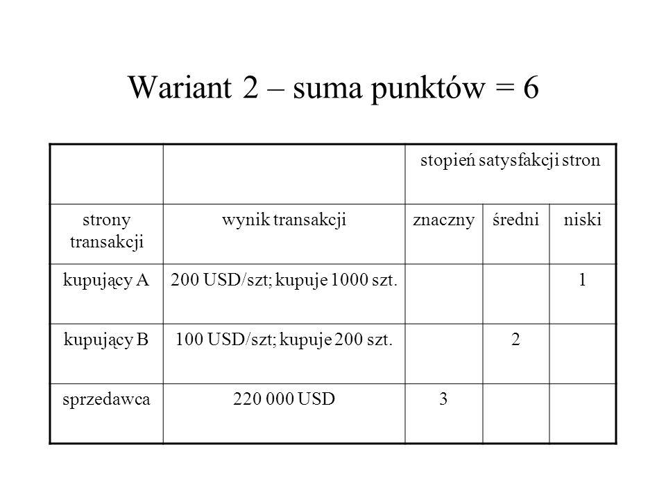 Wariant 2 – suma punktów = 6 stopień satysfakcji stron strony transakcji wynik transakcjiznacznyśredniniski kupujący A200 USD/szt; kupuje 1000 szt.1 k