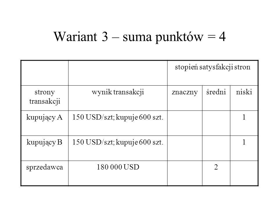 Wariant 3 – suma punktów = 4 stopień satysfakcji stron strony transakcji wynik transakcjiznacznyśredniniski kupujący A150 USD/szt; kupuje 600 szt.1 ku