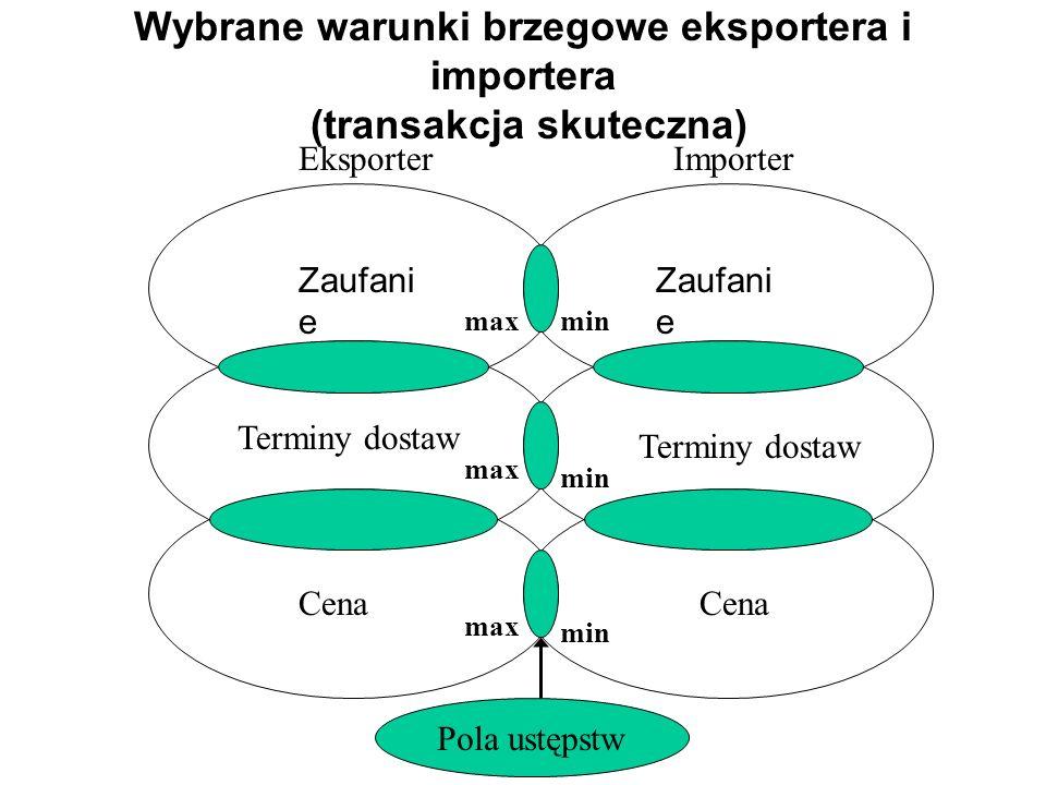 Wybrane warunki brzegowe eksportera i importera (transakcja skuteczna) Zaufani e Terminy dostaw Cena Terminy dostaw Cena Zaufani e max min Pola ustęps