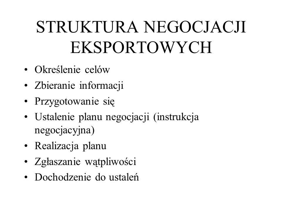 STRUKTURA NEGOCJACJI EKSPORTOWYCH Określenie celów Zbieranie informacji Przygotowanie się Ustalenie planu negocjacji (instrukcja negocjacyjna) Realiza