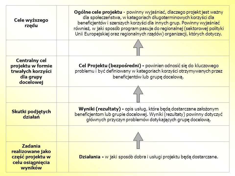 Cele wyższego rzędu Ogólne cele projektu - powinny wyjaśniać, dlaczego projekt jest ważny dla społeczeństwa, w kategoriach długoterminowych korzyści d