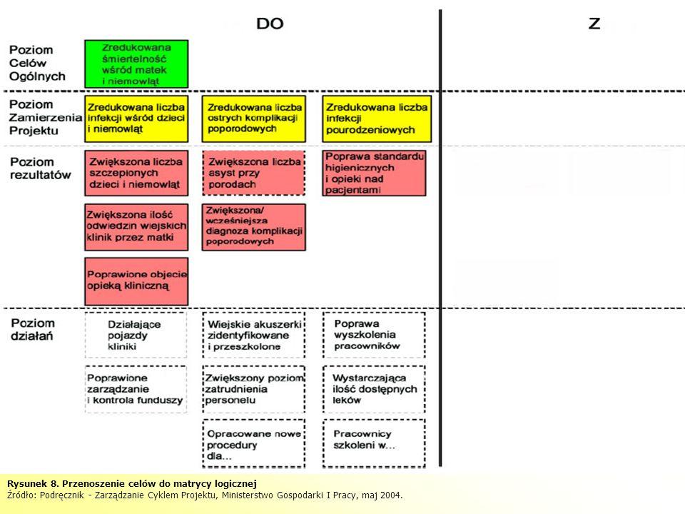 Rysunek 8. Przenoszenie celów do matrycy logicznej Źródło: Podręcznik - Zarządzanie Cyklem Projektu, Ministerstwo Gospodarki I Pracy, maj 2004.