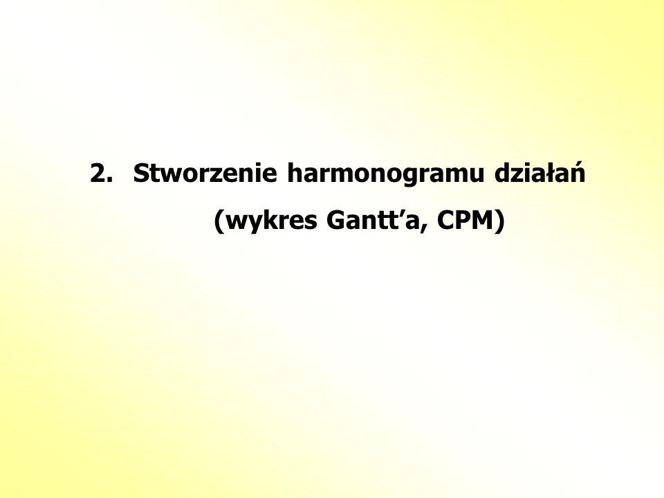 2.Stworzenie harmonogramu działań (wykres Gantta, CPM)