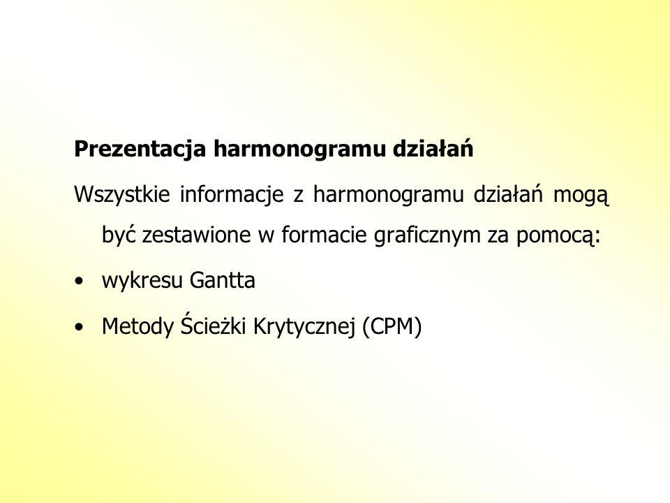 Prezentacja harmonogramu działań Wszystkie informacje z harmonogramu działań mogą być zestawione w formacie graficznym za pomocą: wykresu Gantta Metod