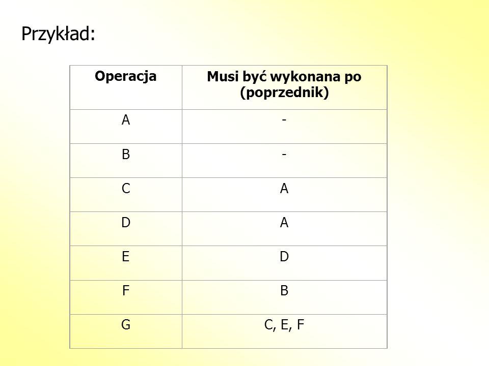 Przykład: OperacjaMusi być wykonana po (poprzednik) A- B- CA DA ED FB GC, E, F