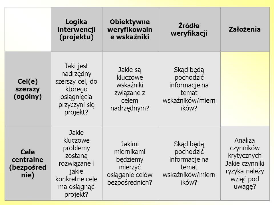 Logika interwencji (projektu) Obiektywne weryfikowaln e wskaźniki Źródła weryfikacji Założenia Cel(e) szerszy (ogólny) Jaki jest nadrzędny szerszy cel