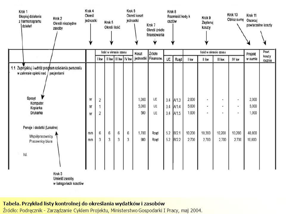 Tabela. Przykład listy kontrolnej do określania wydatków i zasobów Źródło: Podręcznik - Zarządzanie Cyklem Projektu, Ministerstwo Gospodarki I Pracy,