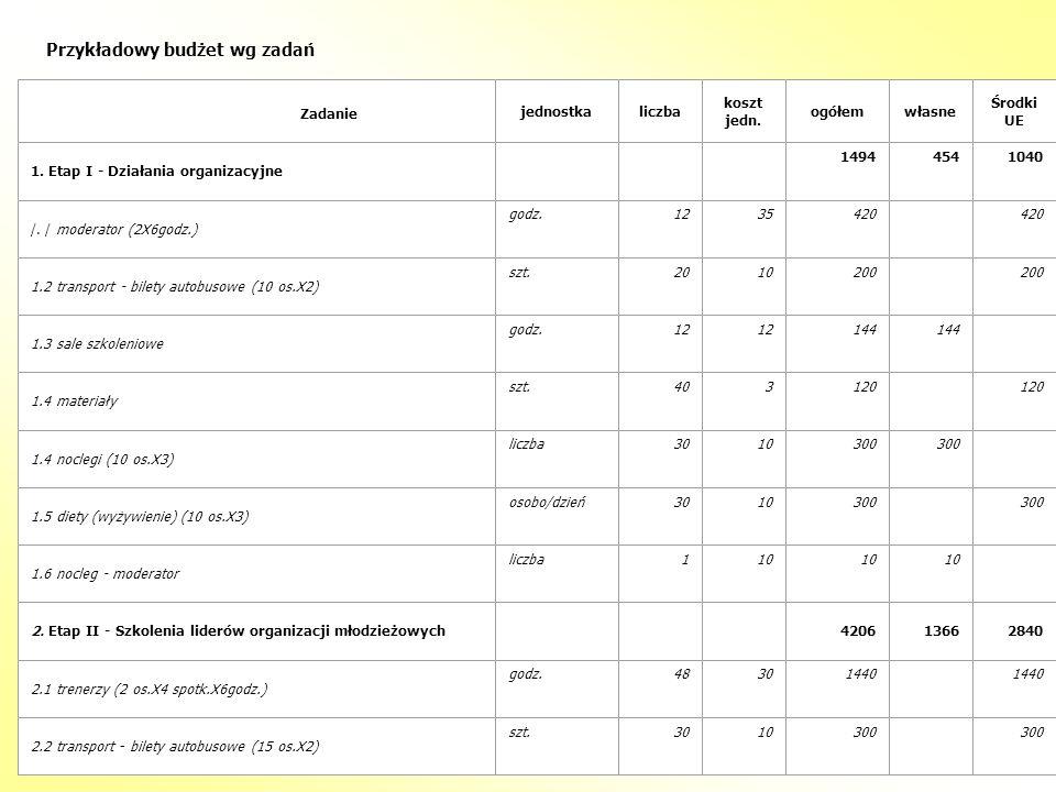 Przykładowy budżet wg zadań Zadanie jednostkaliczba koszt jedn. ogółemwłasne Środki UE 1. Etap I - Działania organizacyjne 14944541040 /. / moderator