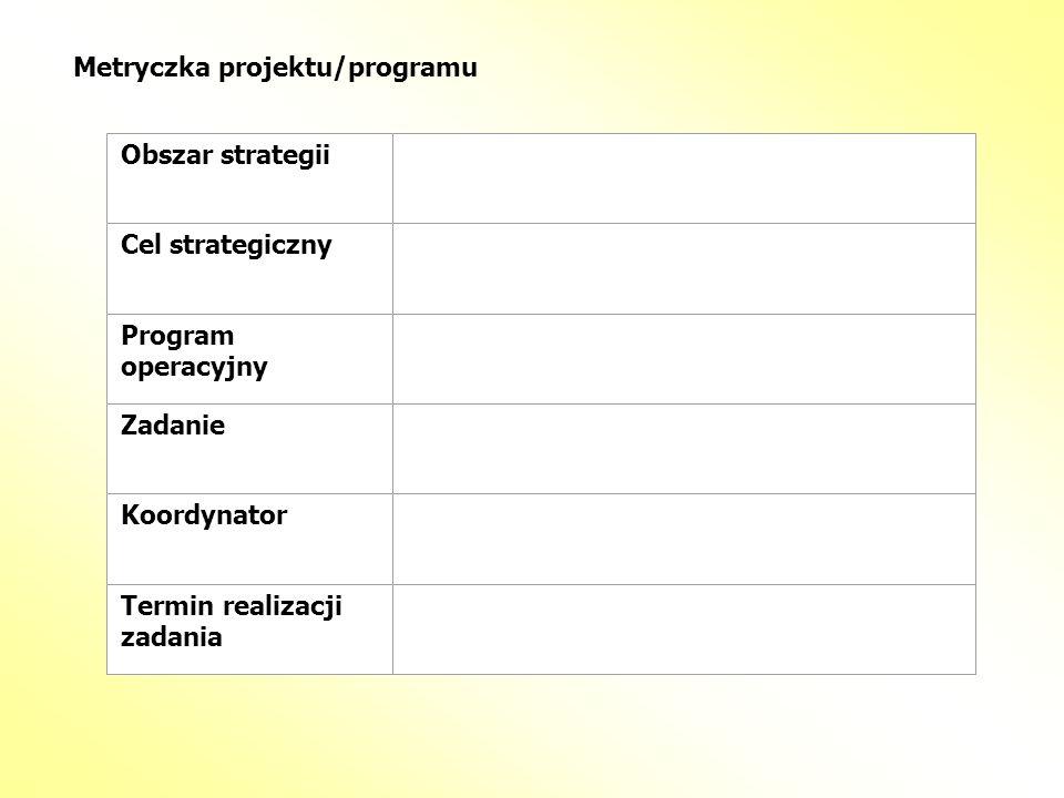 Metryczka projektu/programu Obszar strategii Cel strategiczny Program operacyjny Zadanie Koordynator Termin realizacji zadania