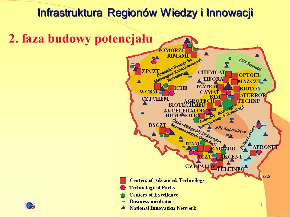 11 Infrastruktura Regionów Wiedzy i Innowacji 2. faza budowy potencjału