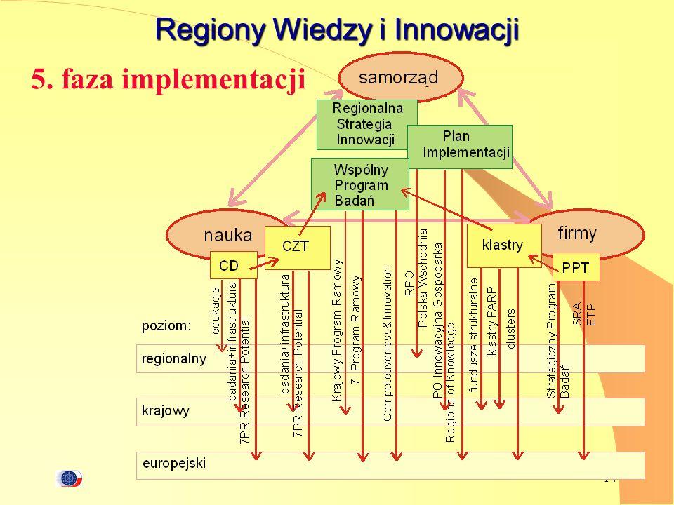 14 Regiony Wiedzy i Innowacji 5. faza implementacji