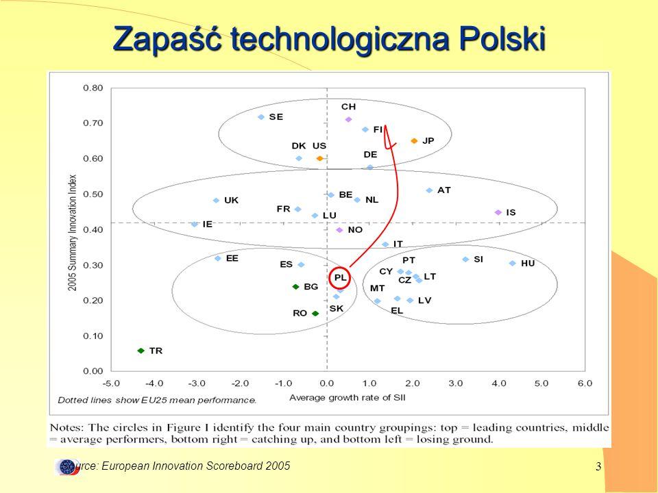 3 Zapaść technologiczna Polski Source: European Innovation Scoreboard 2005