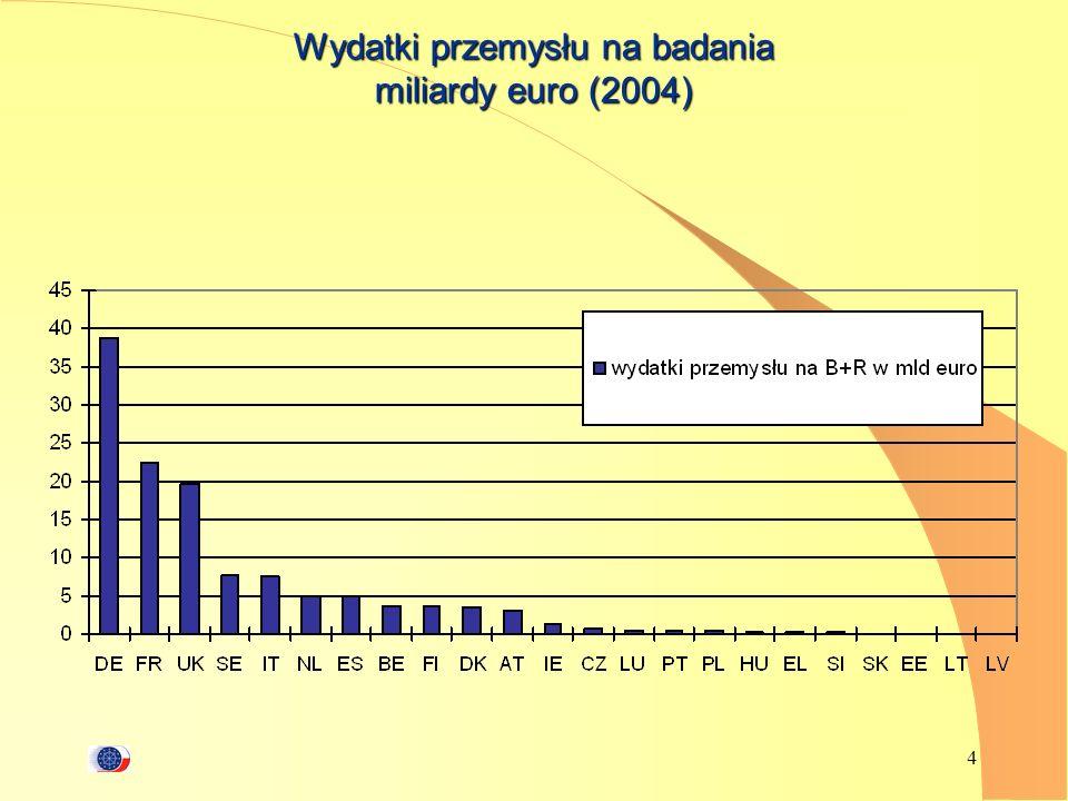 4 Wydatki przemysłu na badania miliardy euro (2004)
