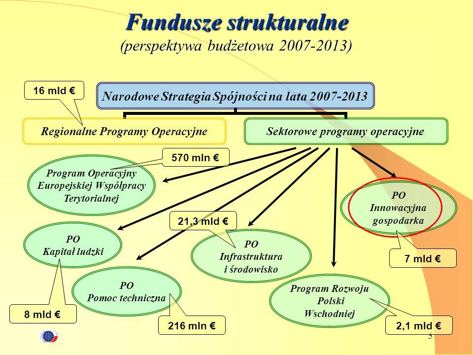 5 Narodowe Strategia Spójności na lata 2007-2013 Regionalne Programy Operacyjne Sektorowe programy operacyjne Fundusze strukturalne (perspektywa budże