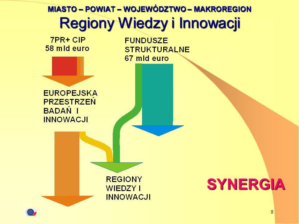 9 Fazy budowy Regionu Wiedzy i Innowacji 1.budowa strategii (RIS) 2.budowa potencjału 3.integracja wokół biegunów wzrostu 4.budowa sieci ponadregionalnych 5.implementacja