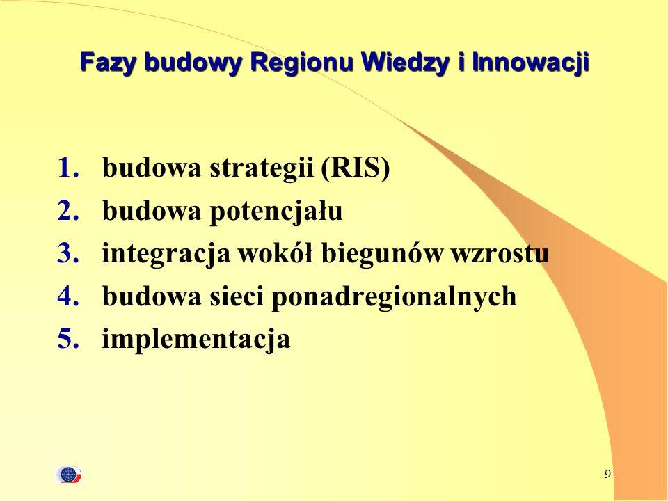 9 Fazy budowy Regionu Wiedzy i Innowacji 1.budowa strategii (RIS) 2.budowa potencjału 3.integracja wokół biegunów wzrostu 4.budowa sieci ponadregional