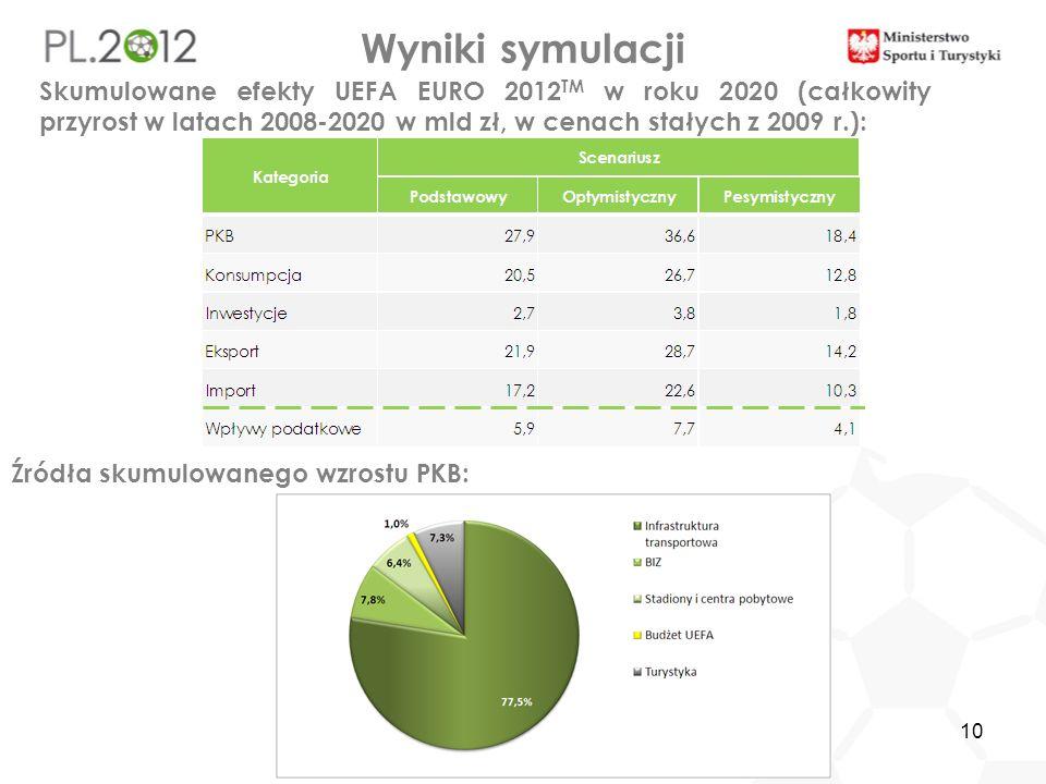 10 Wyniki symulacji Skumulowane efekty UEFA EURO 2012 TM w roku 2020 (całkowity przyrost w latach 2008-2020 w mld zł, w cenach stałych z 2009 r.): Źró