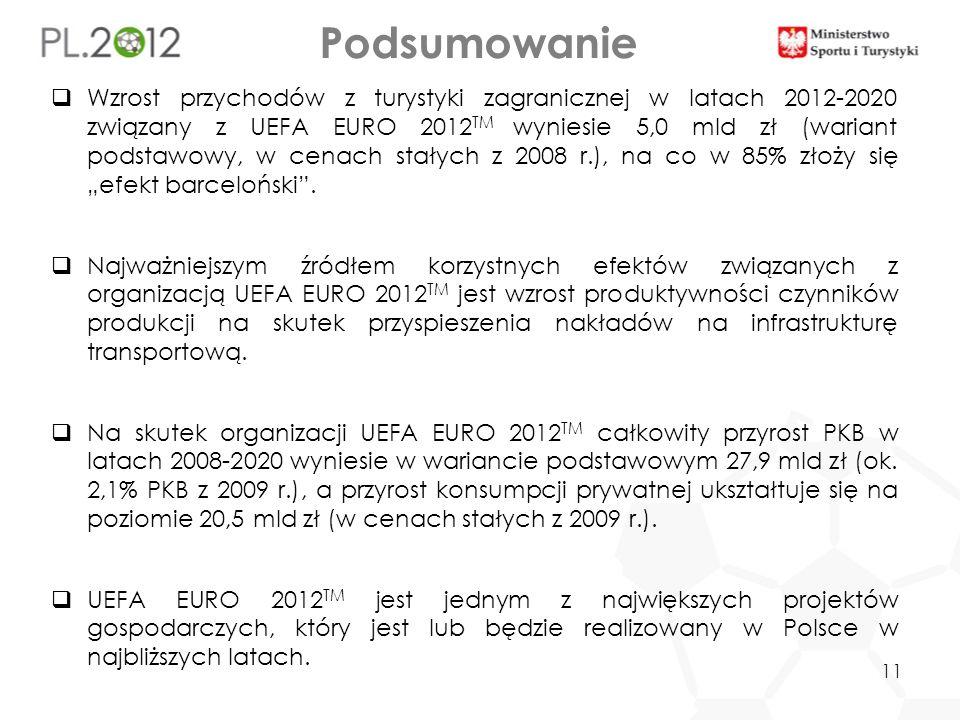 11 Wzrost przychodów z turystyki zagranicznej w latach 2012-2020 związany z UEFA EURO 2012 TM wyniesie 5,0 mld zł (wariant podstawowy, w cenach stałyc