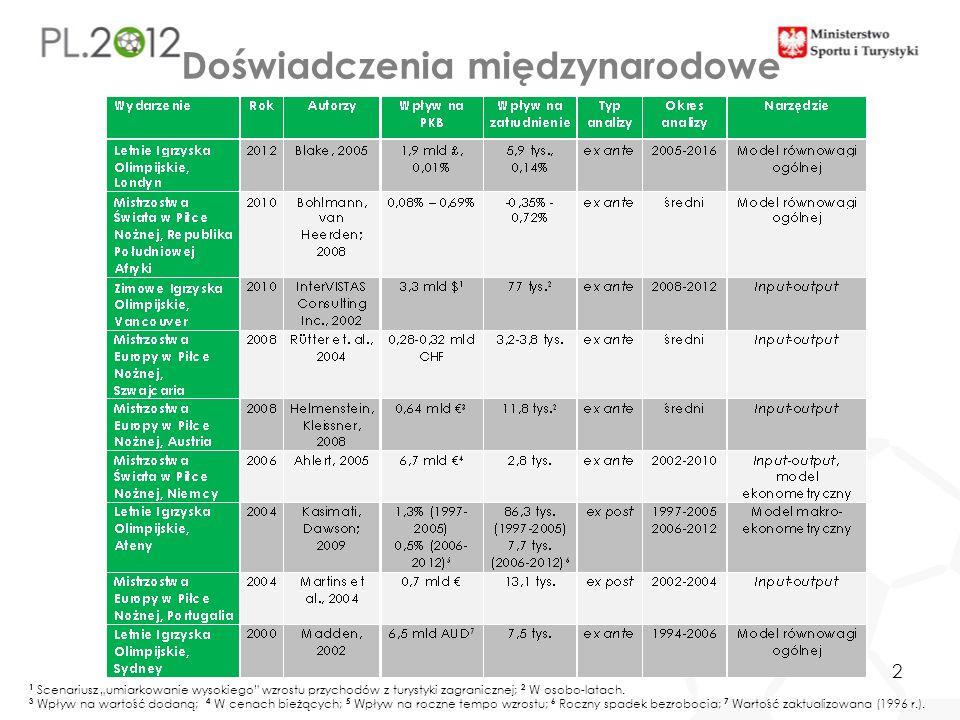 3 Relacja PKB per capita* w kraju organizującym EURO do przeciętnego PKB per capita w trzech najbogatszych krajach europejskich** *Według parytetu siły nabywczej **Relacje dla Austrii, Szwajcarii, Polski i Ukrainy wyznaczono dla danych z 2007 r.