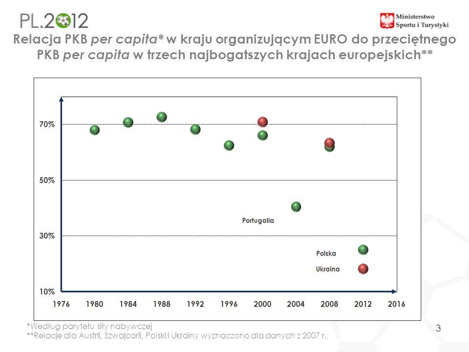 3 Relacja PKB per capita* w kraju organizującym EURO do przeciętnego PKB per capita w trzech najbogatszych krajach europejskich** *Według parytetu sił