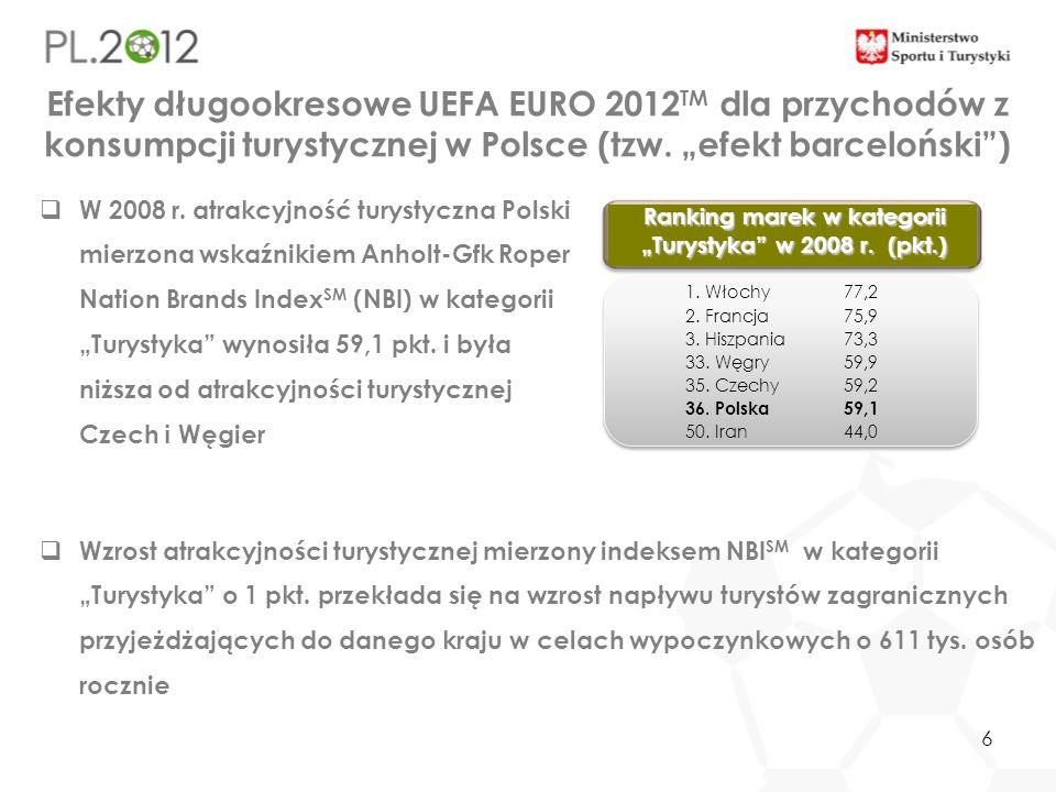 6 Efekty długookresowe UEFA EURO 2012 TM dla przychodów z konsumpcji turystycznej w Polsce (tzw. efekt barceloński) W 2008 r. atrakcyjność turystyczna