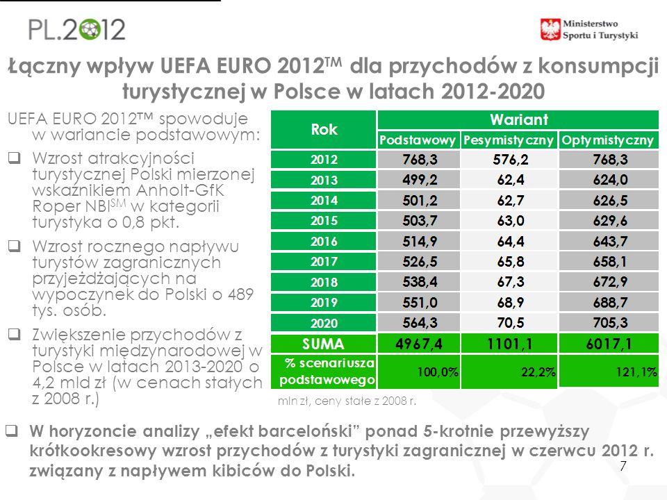 7 Łączny wpływ UEFA EURO 2012 TM dla przychodów z konsumpcji turystycznej w Polsce w latach 2012-2020 mln zł, ceny stałe z 2008 r. UEFA EURO 2012 spow