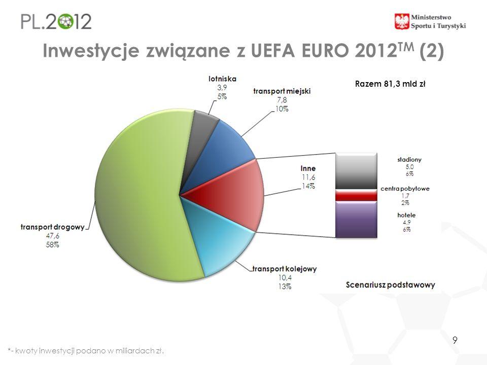 9 Inwestycje związane z UEFA EURO 2012 TM (2) *- kwoty inwestycji podano w miliardach zł. Razem 81,3 mld zł