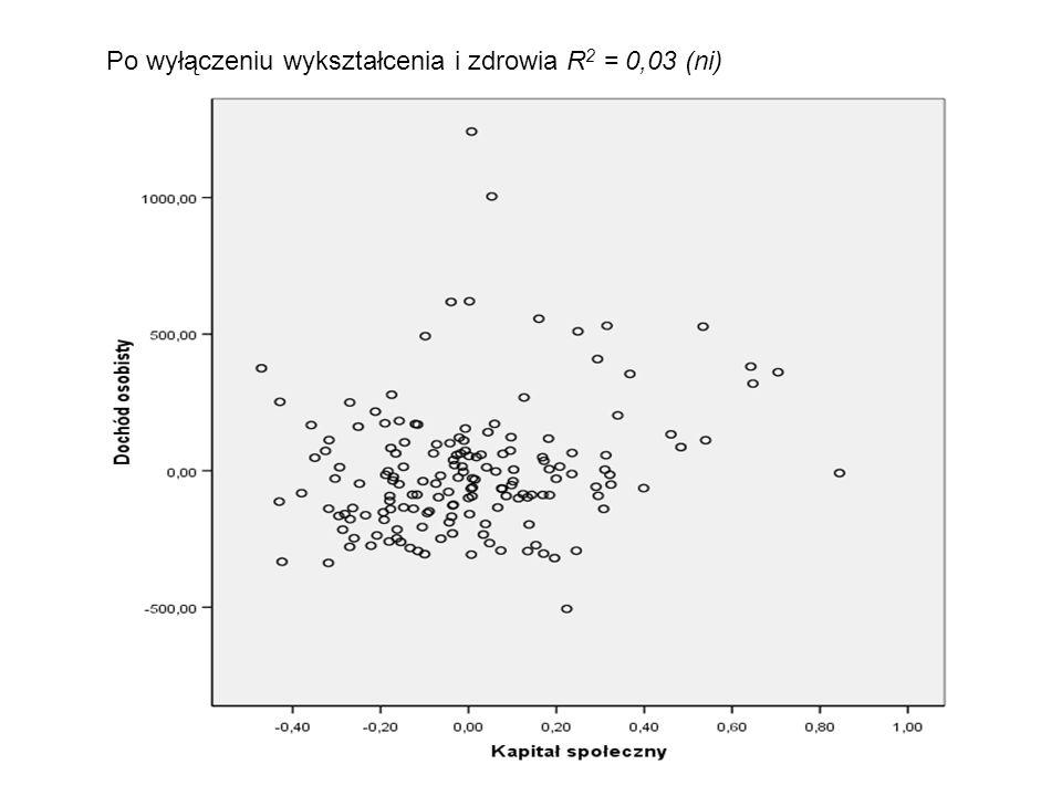 Po wyłączeniu wykształcenia i zdrowia R 2 = 0,03 (ni)